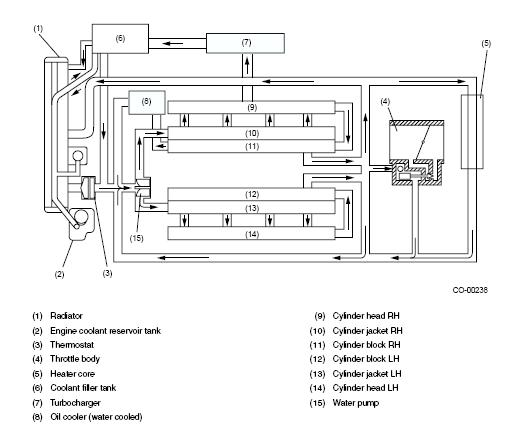 Subaru Engine Cooling Diagram Wiring Diagram Experts
